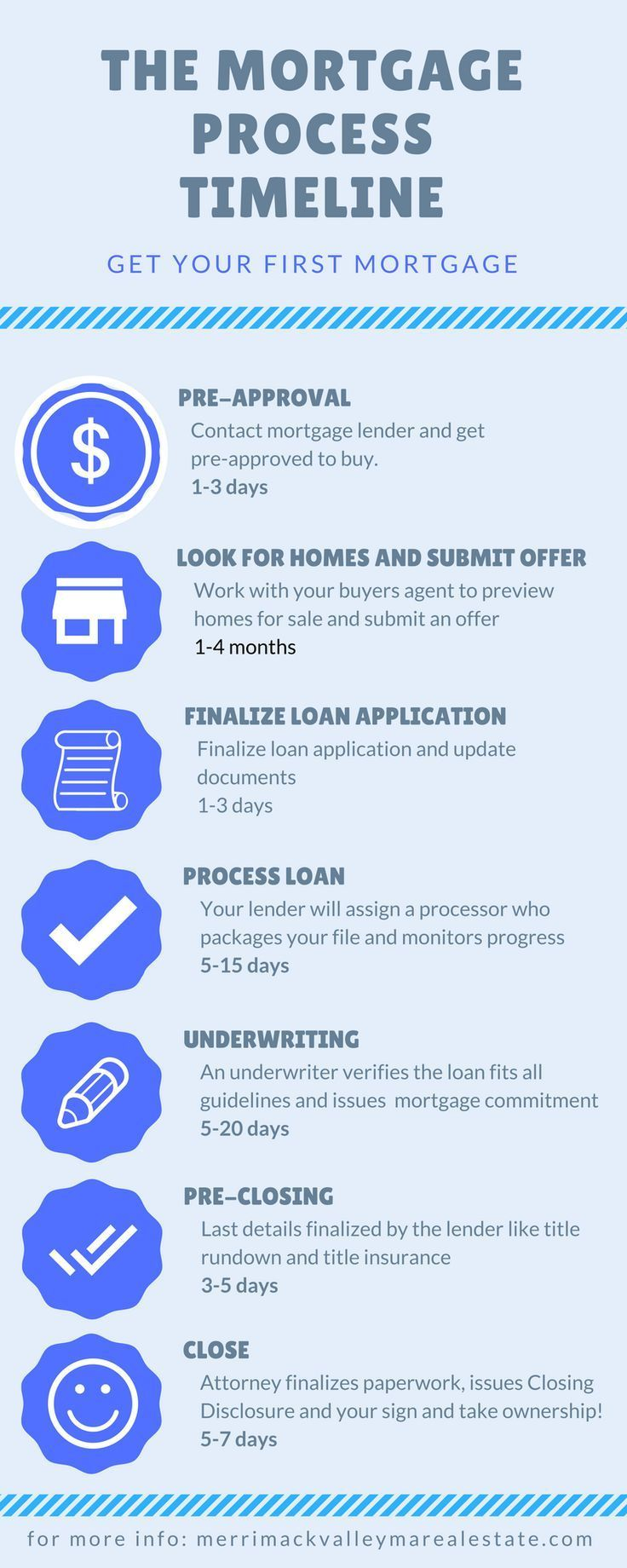 Timeline Of The Mortgage Process Getting Your First Mortgage Http Merrimackvalleymarealestate Co Buying Your First Home Home Buying Tips Home Buying Process