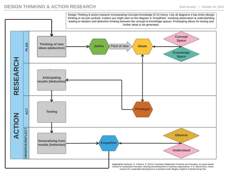 Design thinking & action research cross functional process diagram3