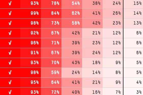 Nate Silver's interactive March Madness bracket - making percentages interesting.