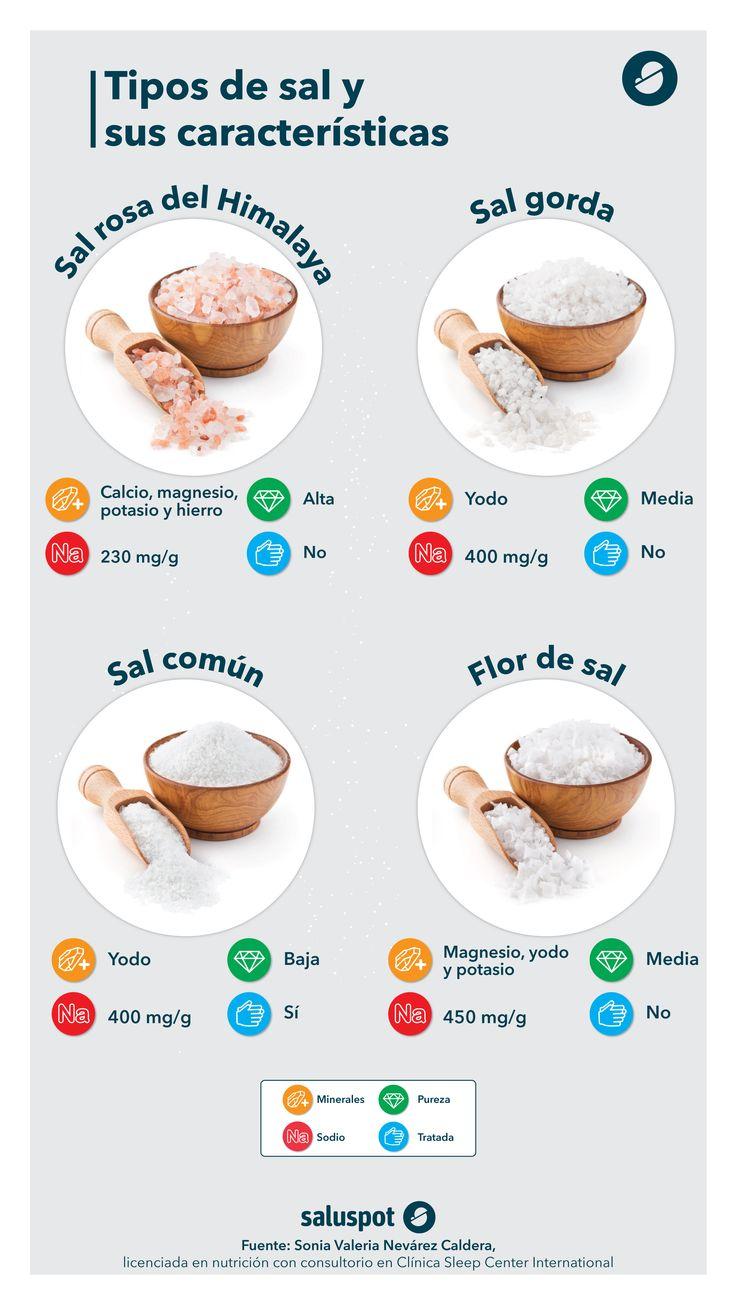 Tipos de sal. Infografía en colaboración con la Dra. Sonia Valeria Nevárez Caldera.