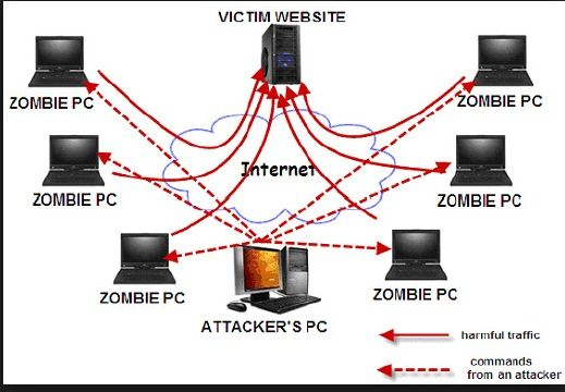 What Is DDoS (Denial of Service Attack) And You Need To Do To Prevent It http://www.2020techblog.com/2017/03/what-is-ddos-denial-of-service-attack.html  #hacking #hackers #technews #technology