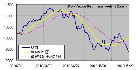 ALMA(Arnaud Legoux Moving Average)の計算  Excelでテクニカル計算