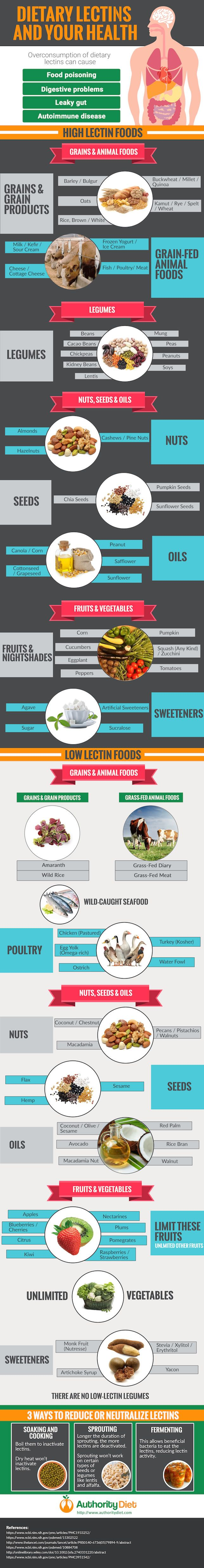 Lectin Avoidance Diet Lectin Foods to avoid #carbswitch Please Repin