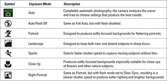 Nikon d3000 Camera Tips for Dummies http://www.dummies.com/how-to/content/nikon-d3000-for-dummies-cheat-sheet.html