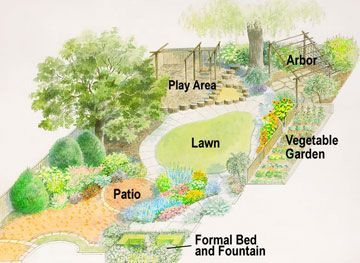 Family-Style Backyard Garden Design This landscape plan was designed to address the needs of an active family with children.