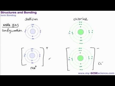 19 best chemistry revision images on pinterest chemistry aqa gcse science c2 ionic bonding urtaz Images