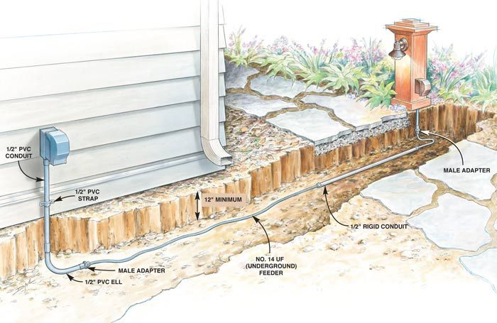 Outdoor lighting. How to:Install a line from an existing outdoor outlet on the house to A LIGHT + RECEPTACLE at the edge of the GARDEN PATH. It incorporates a combination light switch/outlet The outlet is always hot, and the switch controls only the light.