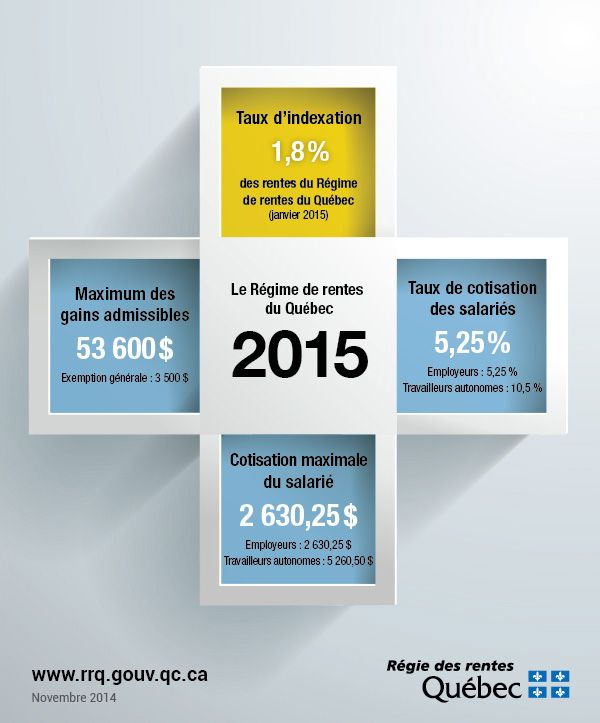Le Régime de rentes du Québec en 2015