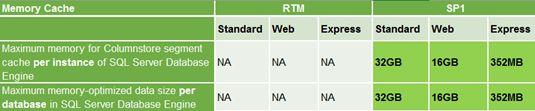 SQL Server 2016 SP1: Know your limits https://blogs.msdn.microsoft.com/sql_server_team/sql-server-2016-sp1-know-your-limits