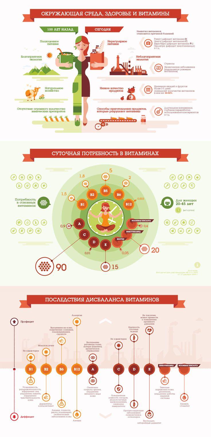 инфографика Витамины, Infographics © ЛидияВеллес