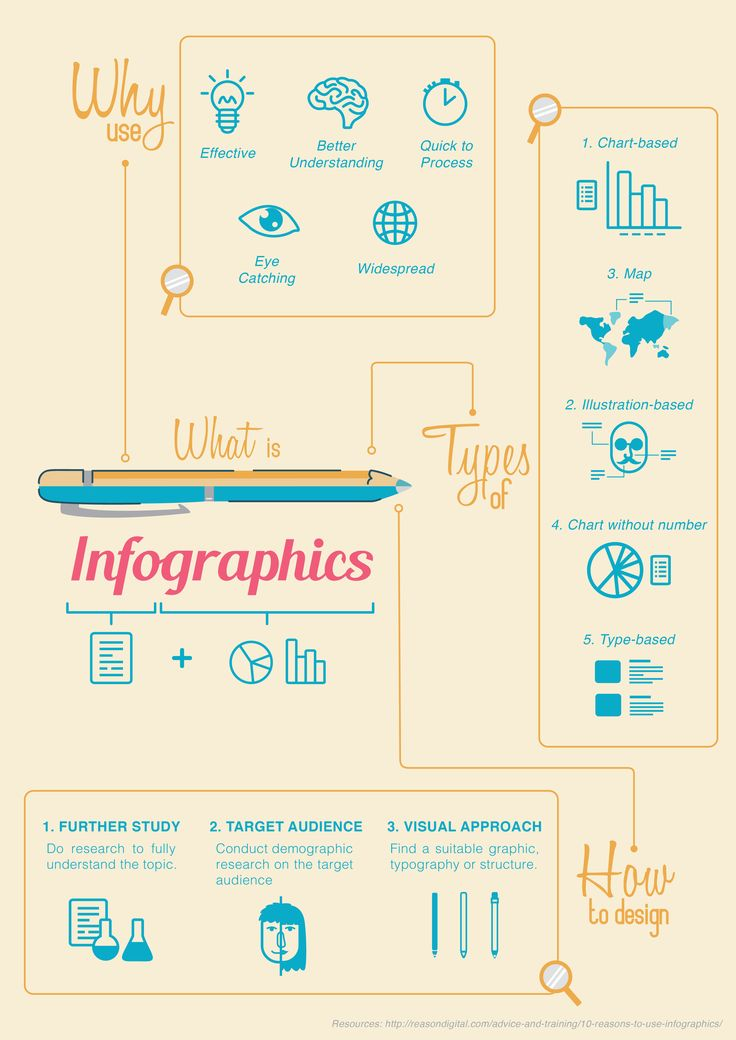 A What-Why-How on Infographics on Behance