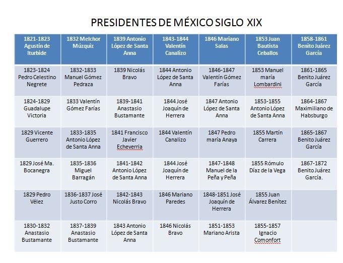 Historia de México Secundaria: Presidentes de México en el siglo XIX