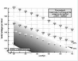 Testmethodes voor het bepalen van de anaerobe drempel, gebaseerd op de maximale hartfrequentie