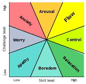 Mihaly Csikzentmihalyi: Flow Model