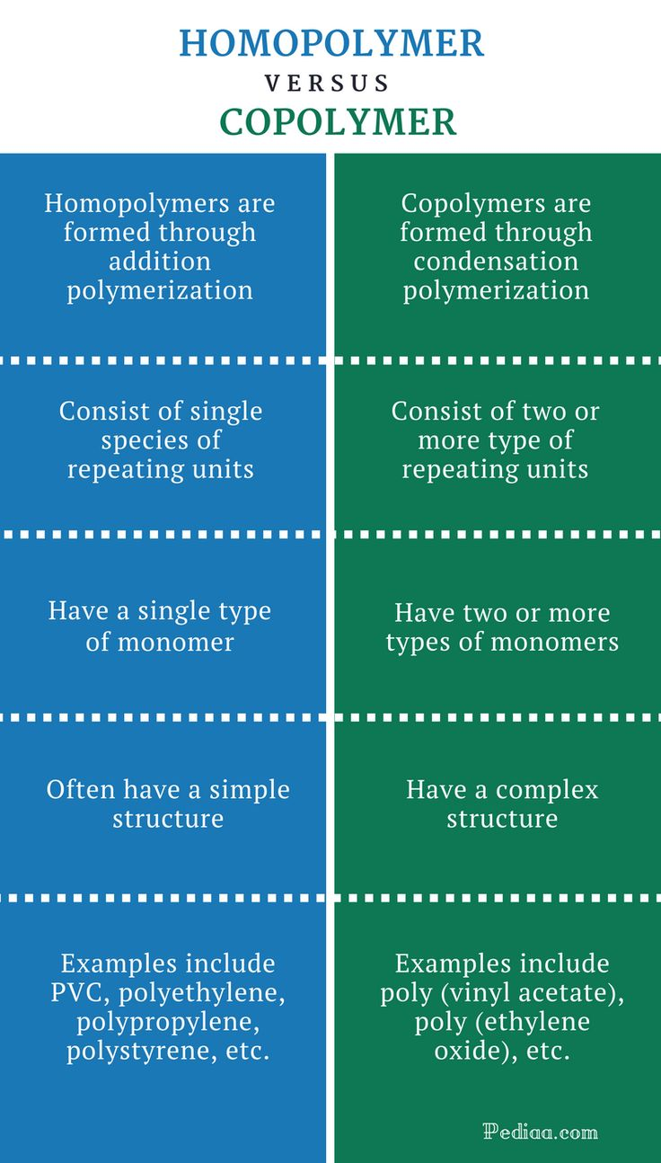 Pin On Nanotechnology What is addition polymerization with