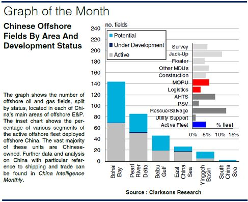 The Long March of China's Offshore Sector | Hellenic Shipping News Worldwide