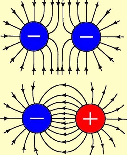 Elektrische lading en veldsterkte. Als er geen elektrische lading zou bestaan, dan zouden u en ik niet in ons heelal aanwezig zijn, want dan zou er geen heelal bestaan. Afgezien van dat simpele feit is elektrische lading de grondslag van de elektriciteit en dus ook van de elektronica. Een kennismaking met een tamelijk ongrijpbaar verschijnsel.