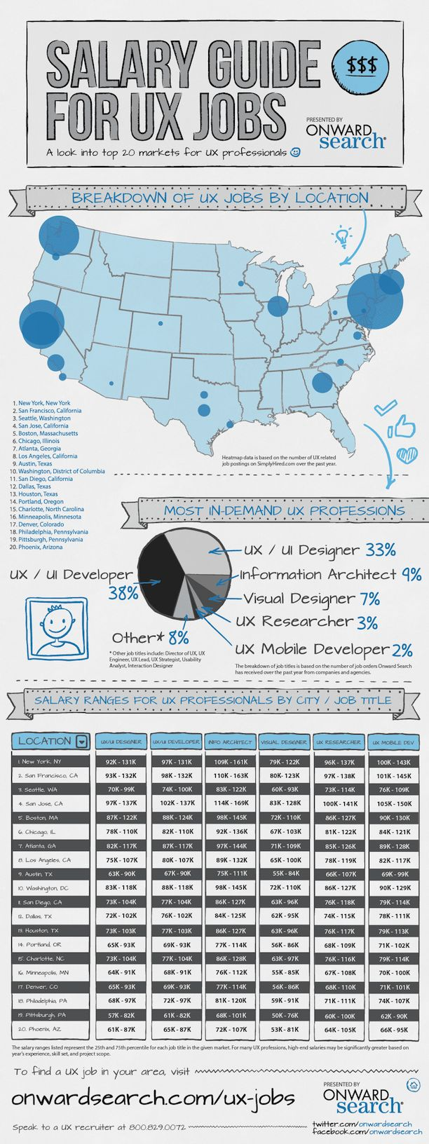 17 best images about best of visual resumes  u2318 on pinterest