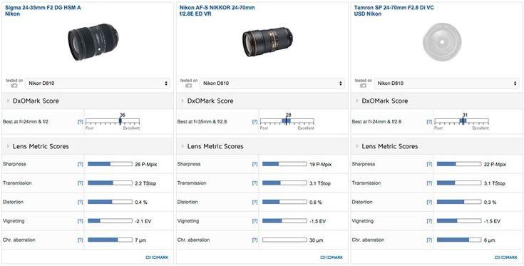 Sigma 24-35mm F2 DG HSM A lens review DxOMark