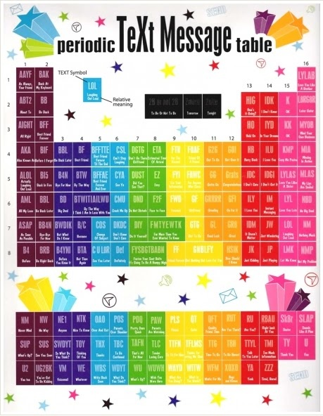 639 best Chem - Periodic Table and Elements images on Pinterest - new periodic table sodium abbreviation