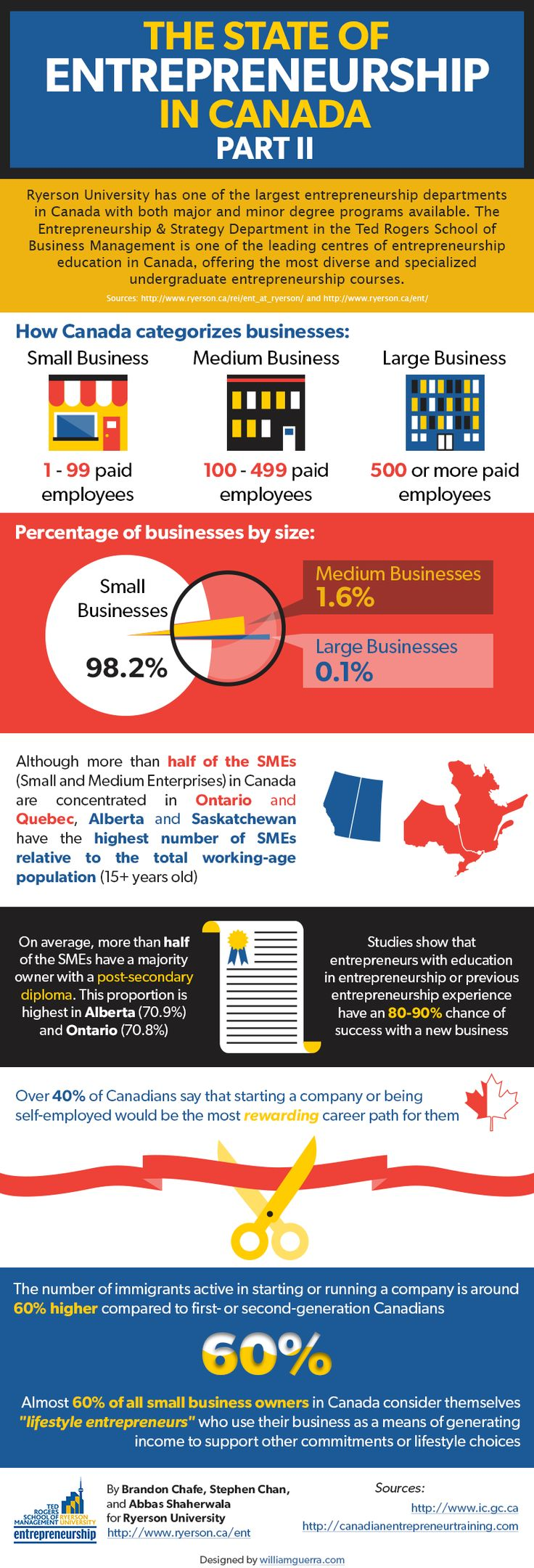 """State of Entrepreneurship Infographic:  Luke Aulin, of whom we fondly refer to as the Mayor of RTOWN shares his current thoughts on #entrepreneurship and the growth of our humble company to serve """"local"""" business. This is what he had to say…."""