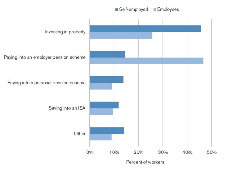 employed vs self employed essay 4 employment status document 8 employed or self-employed personal service it is a necessary condition of a contract of service that the worker is required to provide his or her.