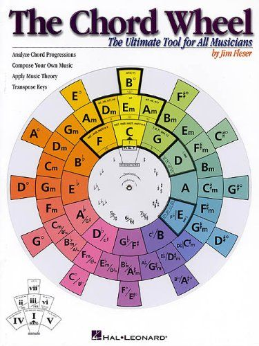 The Chord Wheel: The Ultimate Tool for All Musicians by Jim Fleser http://www.amazon.com/dp/0634021427/ref=cm_sw_r_pi_dp_TewYvb0DXDQYW