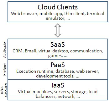 Cloud computing layers - Cloud computing - Wikipedia, the free encyclopedia