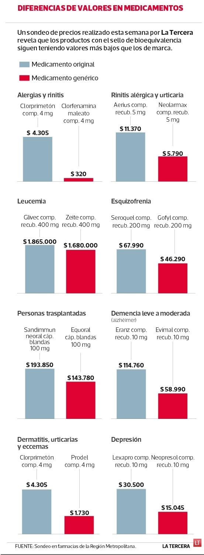 Fármacos bioequivalentes son hasta 19 veces más baratos que los de marca
