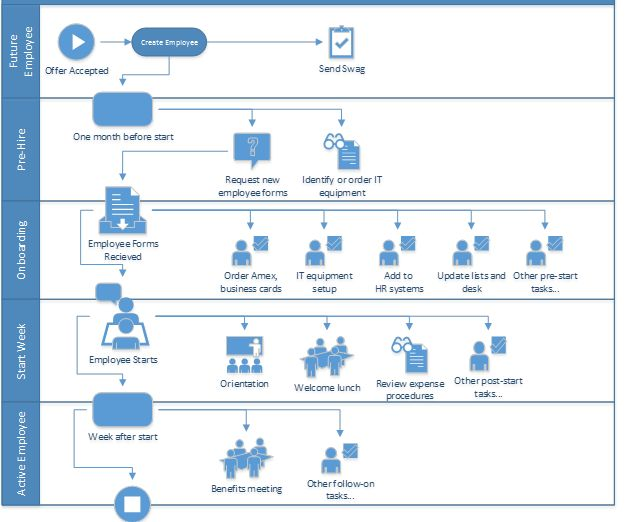 Visio Site Map Examples: Onboarding Employees Using SharePoint Workflow