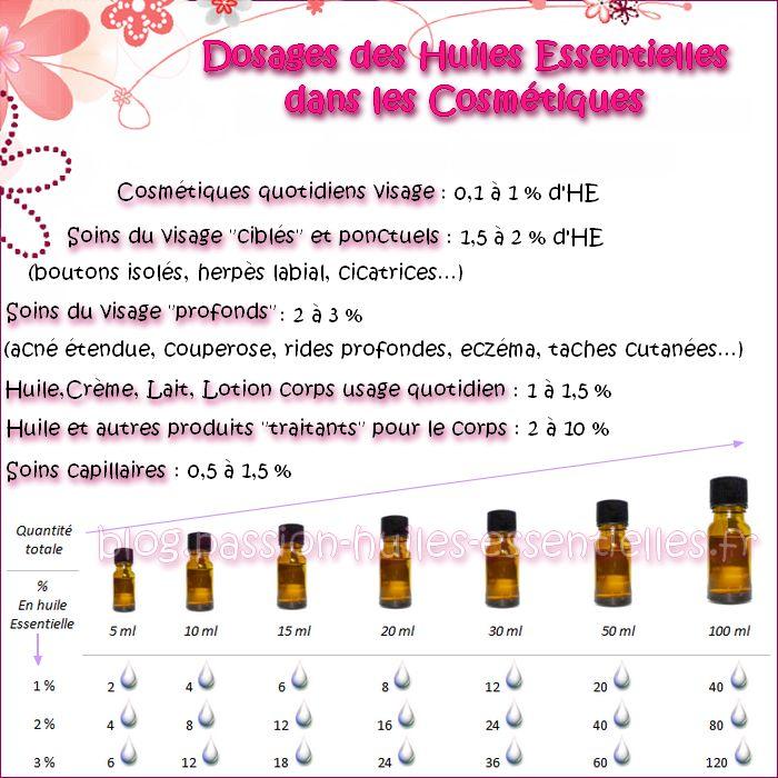 Doser les huiles essentielles dans ses cosmétiques