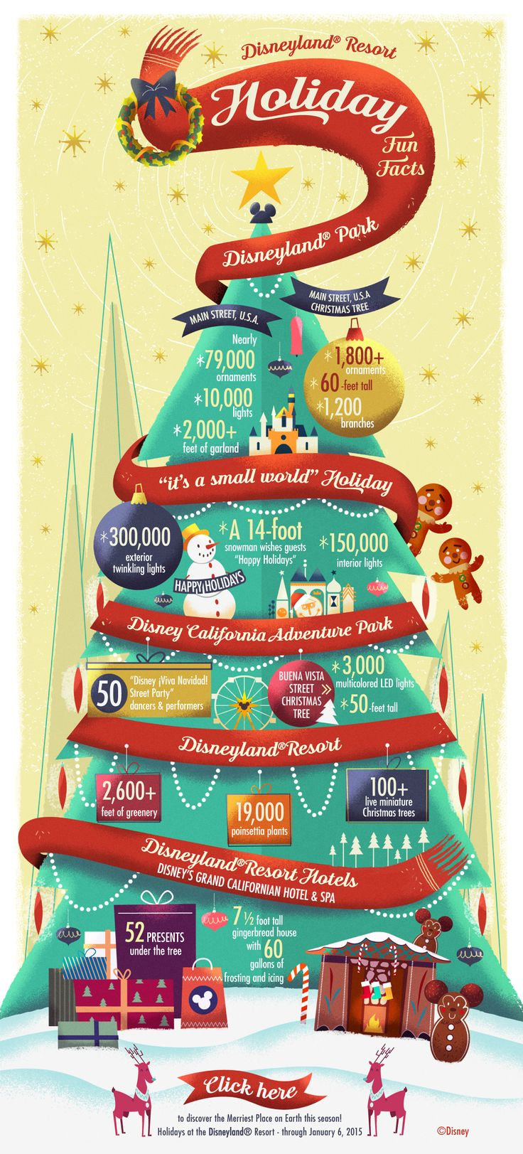 Fun Facts about the Holidays at Disneyland Resort!