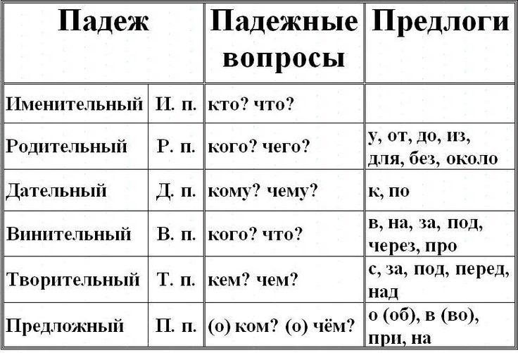 Таблица падежей