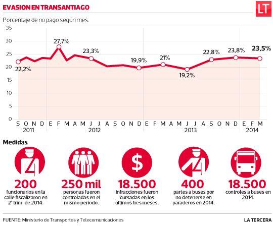 Transantiago: evasión sube dos puntos en un año, pese a mayor fiscalización. #Chile 2014