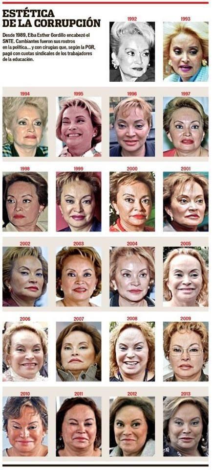 Elba Esther Gordillo de 1992 a la actualidad vía Guerrila Comunicacional México