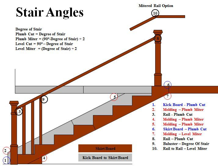 Stair Angles Amp Miters How To Calculate Stair Angles