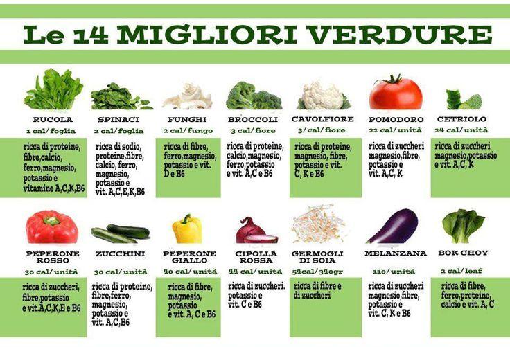 Le verdure sono ricche di....