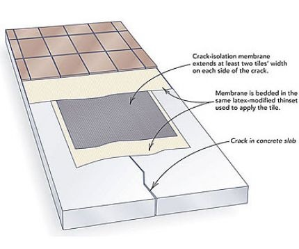 How To Lay Tile Over A Concrete Slab Fine Homebuilding How To Lay Tile Tile Installation Deck Flooring