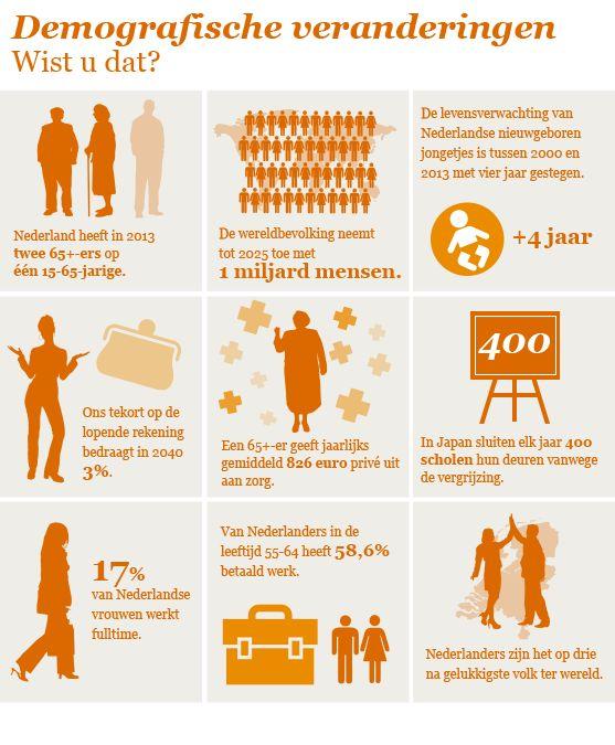 Megatrends - Infographic 'Demografische veranderingen'  Zie voor meer informatie www.pwc.nl/megatrends