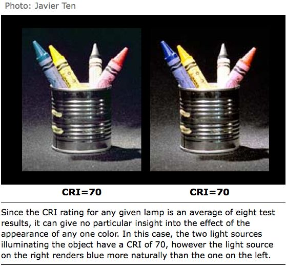 A close look at the Color Rendering Index (CRI, or Ra) | OliNo