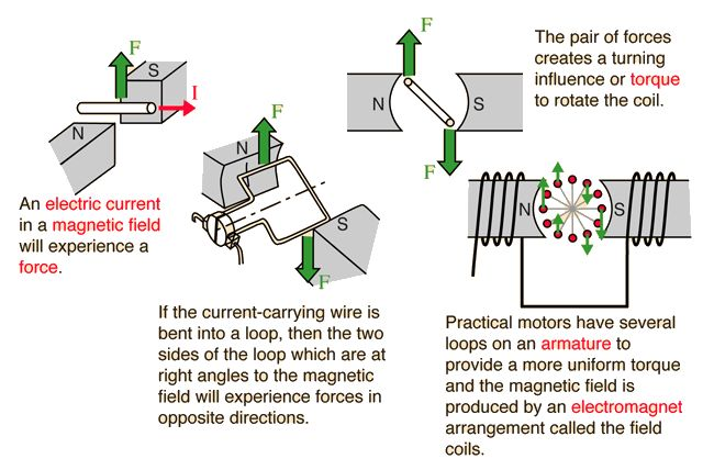 How A Motor Works Physics Electricity Magnetism