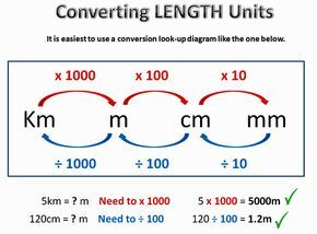 Metric Conversion One - LENGTH