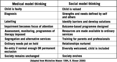 Being a visual learner I found this image clearly identifies the differences between the medical mode of thinking and the social mode. It made me reflect on my own mental models and how I respond to children with disabilities in the classroom.  What do I do to enable them?