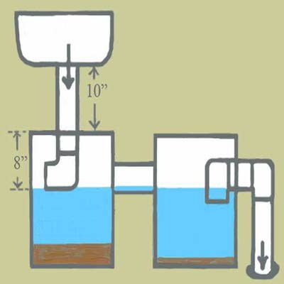 Diagram of a plumbing trap suitable for a pottery studio.