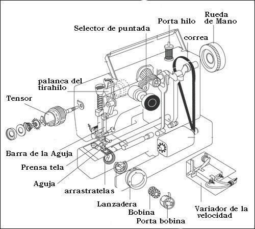 Maquina de costura adaptada a motor, con sus partes.