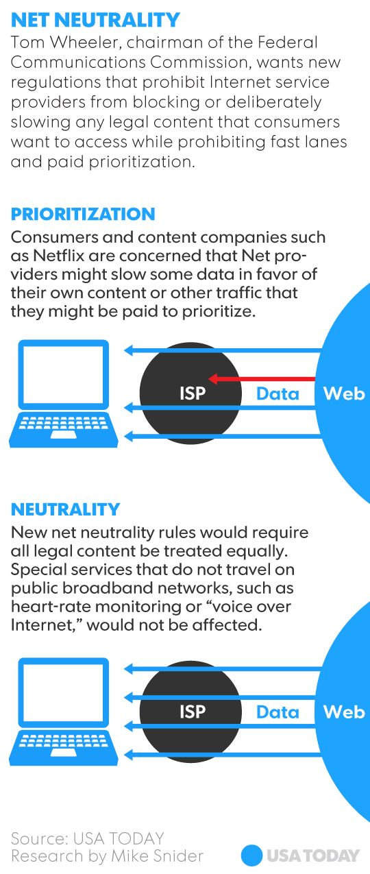 What is Net Neutrality .&. What does it Mean for Me ? |  The Federal Communications Commission on Thursday passed new net neutrality regulations designed to protect the free flow of content on the Internet. Here are the answers to some frequently asked questions: