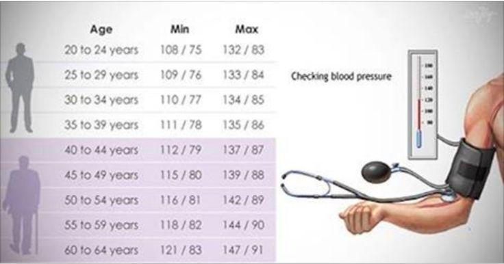 Sabia que a pressão ideal varia de acordo com a idade?