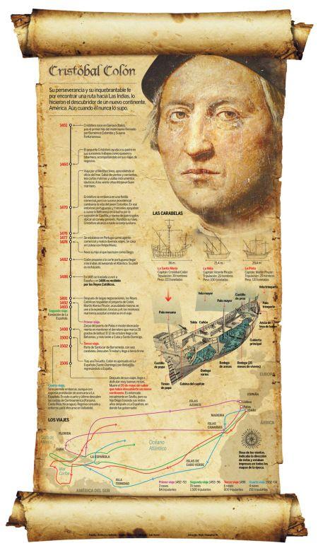 """Cristobal Colón """"descubrió"""" las tierras que luego recibieron el nombre de America bajo los auspicios de la Corona española, financiado por los Reyes Catolicos y con barcos y marinos españoles. El origen de Colón, discutido, es algo irrelevante."""
