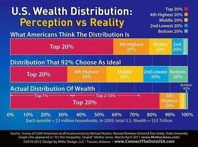 28 best sociology visuals stratification images on pinterest wealth distribution in the us perception vs reality its the inequality stupid mother jones ccuart Gallery