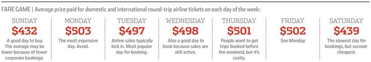 The Best Day to Buy Airline Tickets - WSJ